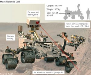 ChemCAM on the Curiosity Rover